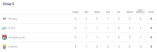 Jadwal dan Klasemen Liga Champion, 6 Klub Bisa Lolos Duluan ke Babak 16 Besar