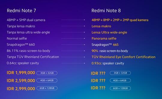 Ngomongin Redmi Note 8 : Apakah Lebih Baik dari Pendahulunya?